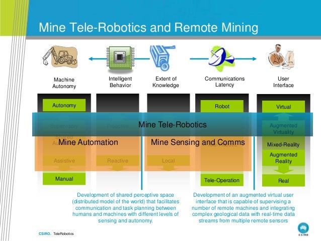 CSIRO. TeleRobotics Mine Tele-Robotics and Remote Mining Mixed-RealityTele-Robotic Robot Tele-Operation Machine Autonomy S...