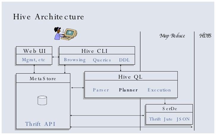 Hadoop Architecture Hive hadoop and hive