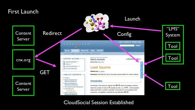 Underlying Technology • This is all based on IMS Learning Tools Interoperability (LTI) • LMS Launch into CloudSocial uses ...