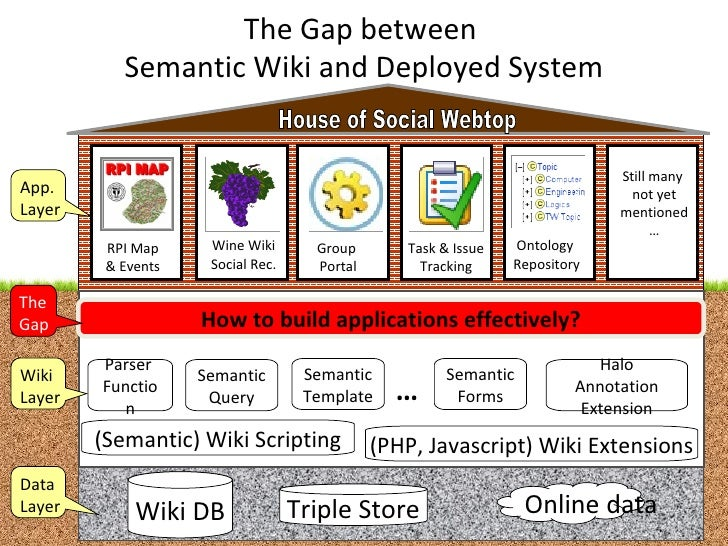 The Gap between  Semantic Wiki and Deployed System Wiki DB Triple Store Online data Data  Layer RPI Map & Events Wine Wiki...