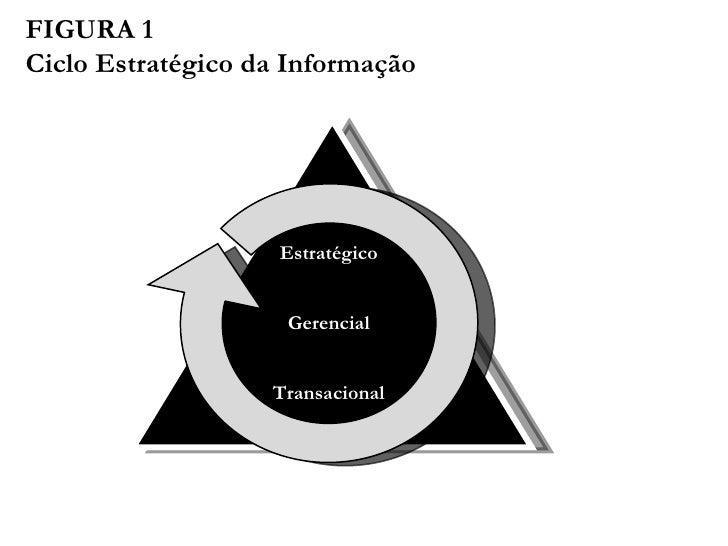 FIGURA 1 Ciclo Estratégico da Informação Estratégico Gerencial Transacional