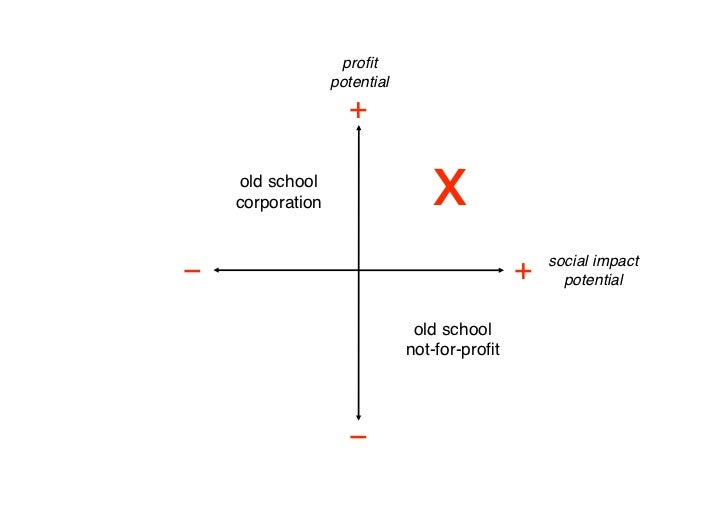 profit                     potential                        +       old school      corporation                    x       ...