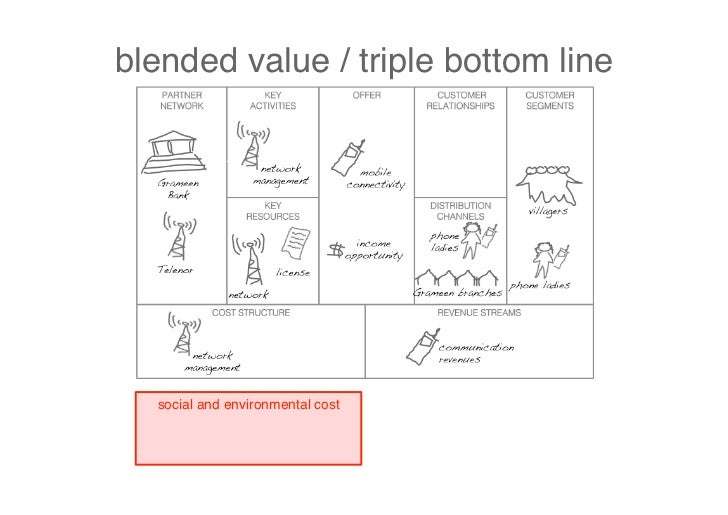 business model prototyping     napkin sketch    Canvas    business case    field test