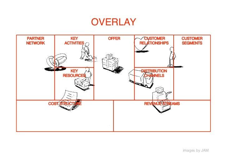 THE BUSINESS MODEL CANVAS PARTNER           KEY        OFFER     CUSTOMER          CUSTOMER NETWORK         ACTIVITIES    ...