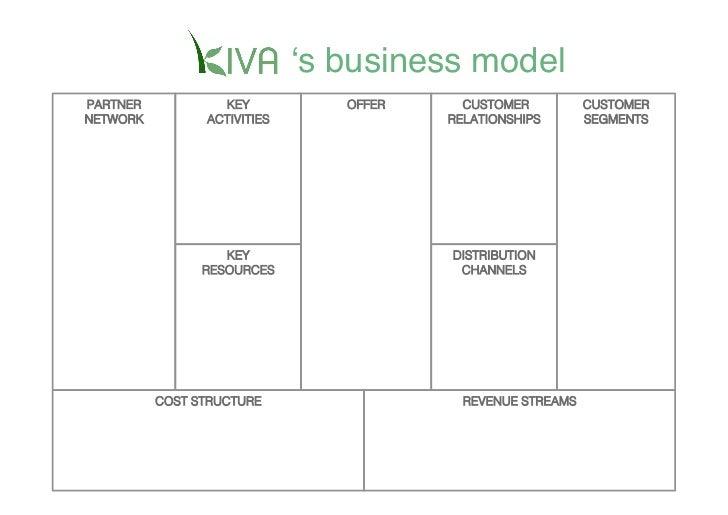 ʻs business model PARTNER           KEY             OFFER           CUSTOMER          CUSTOMER NETWORK         ACTIVITIES ...