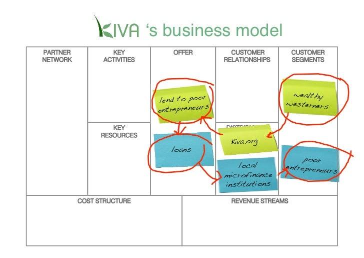 ʻs business model PARTNER           KEY                 OFFER           CUSTOMER          CUSTOMER                 ACTIVIT...