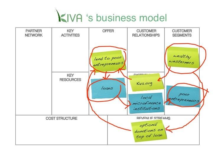 ʻs business model    PARTNER           KEY                 OFFER           CUSTOMER          CUSTOMER                    A...