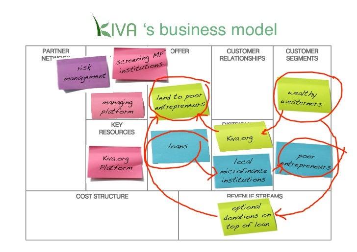 ʻs business model    PARTNER            KEY                    OFFER         CUSTOMER          CUSTOMER                   ...