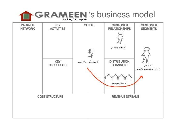 ʻs business model  PARTNER              KEY                   OFFER         CUSTOMER          CUSTOMER  NETWORK           ...