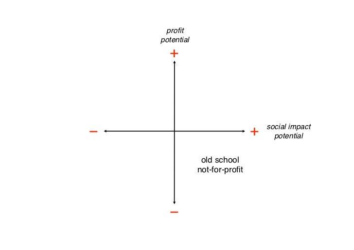 profit      potential         +                                            social impact −                                 ...