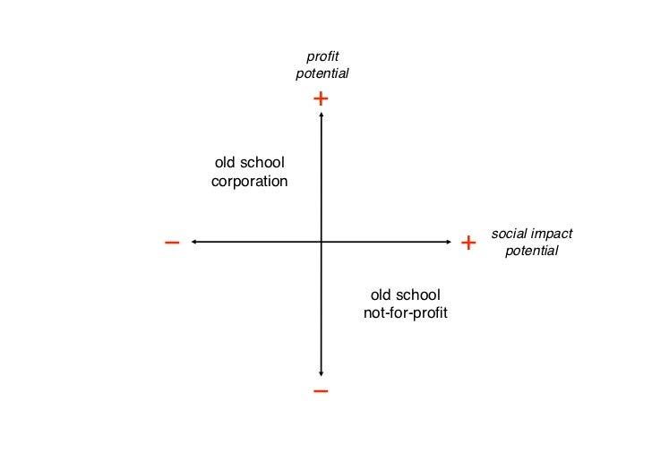 profit                     potential                        +       old school      corporation                            ...