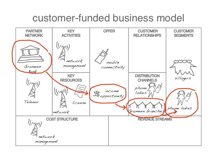 design from the customer perspective PARTNER           KEY        OFFER     CUSTOMER          CUSTOMER NETWORK         ACT...