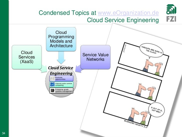 cloud computing architecture research paper Architecture a cloud computing system, can be divided into two sections: the front end and the back end they connect to each other through a network, usually the internet cloud computing research paper 4255 words | 18 pages.