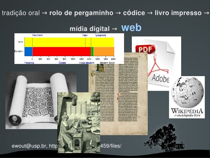 tradição oral → rolo de pergaminho → códice → livro impresso →                            mídia digital →       web       ...