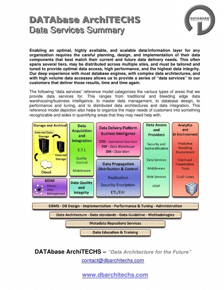 DATAbase ArchiTECHS Data Services Summary  Enabling an optimal, highly available, and scalable data/information layer for ...