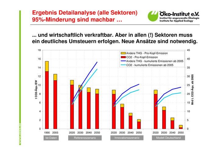 """""""Modell Deutschland"""" - Präsentation Öko-Institut zur WWF-Studie  Slide 2"""