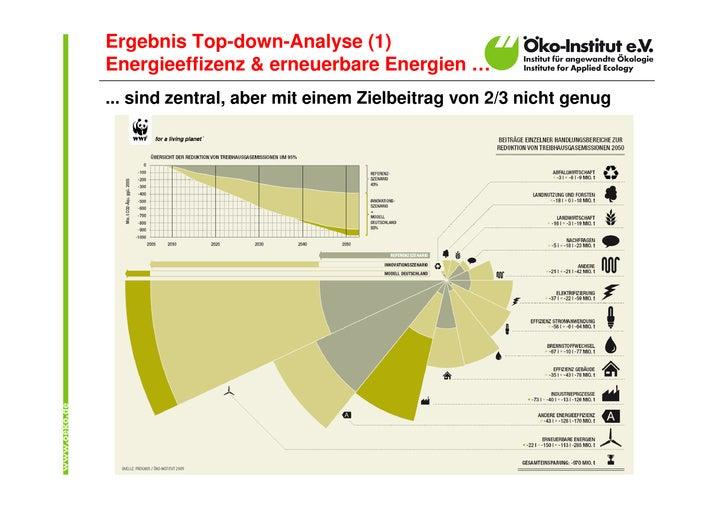 """""""Modell Deutschland"""" - Präsentation Öko-Institut zur WWF-Studie  Slide 3"""