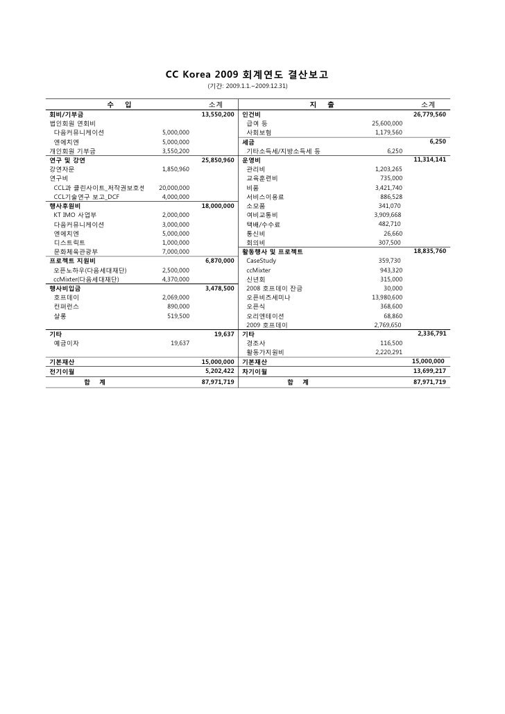 CC Korea 2009 회계연도 결산보고                                      (기간: 2009.1.1.~2009.12.31)                수   입              ...