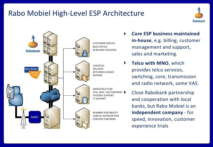 Rabo Mobiel High-Level ESP Architecture <ul><li>Core ESP business maintained in-house , e.g. billing, customer management ...
