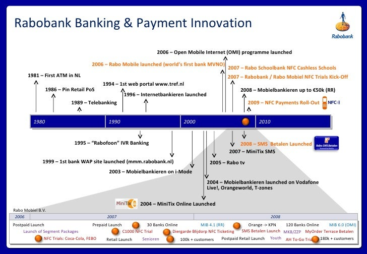 Rabobank Banking & Payment Innovation 1980 1990 2000 2010 1981 – First ATM in NL 1986 – Pin Retail PoS 1989 – Telebanking ...