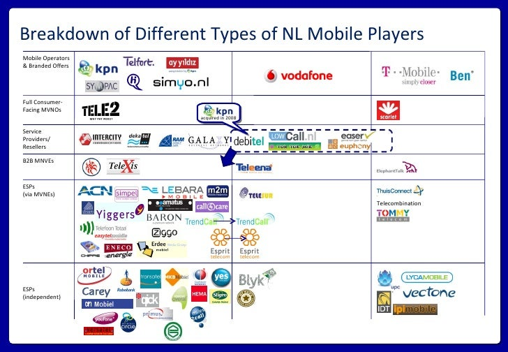 Breakdown of Different Types of NL Mobile Players Mobile Operators & Branded Offers Full Consumer-Facing MVNOs B2B MNVEs S...