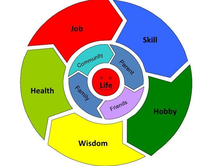 Health Job Skill Hobby Wisdom Parent Family Friends Community Life