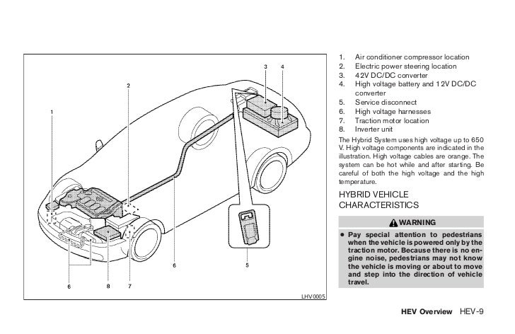 2009 altima hybrid owner s manual rh slideshare net Wiring Diaghram 2004 Nissan Altima 2 5 Engine Nissan Altima 2.5 Engine