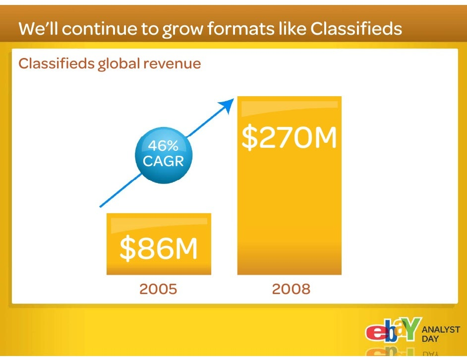 We are reshaping the Marketplaces business Marketplaces revenue                  $5-7B    Auctions                        ...