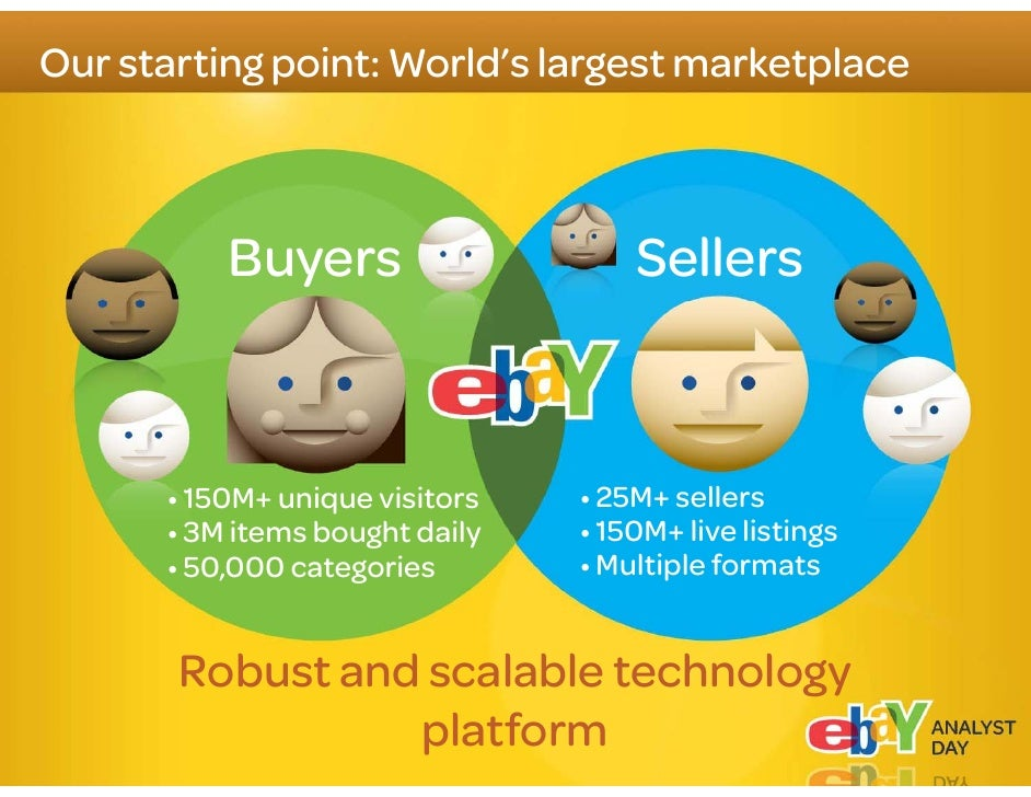 """eBay Highlights    1 Focus where we can win: """"Secondary Market""""  2 Transform our Marketplace  3 Grow complementary formats"""
