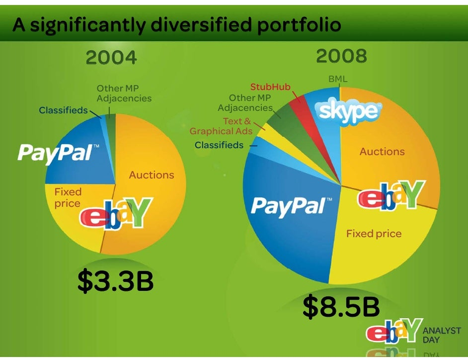 PayPal: the business model     Great deals for                           Consumer funding choice     Risk management      ...