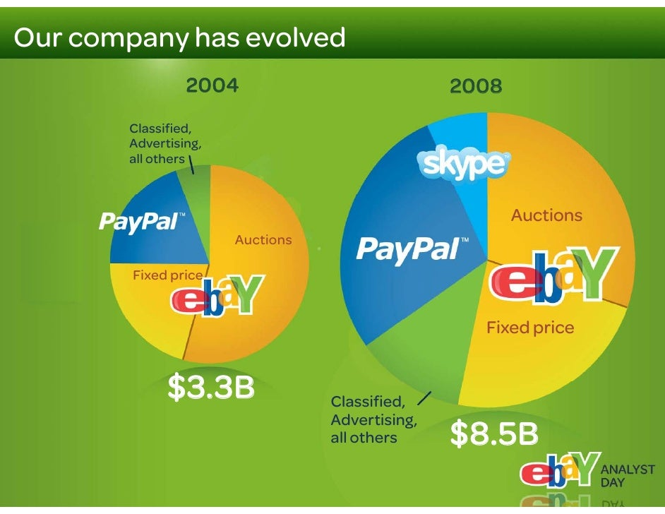 Our markets are still in their early days                       Online           Online    eCommerce                      ...