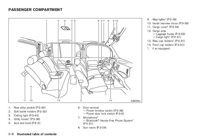 2009 nissan cube window diagram enthusiast wiring diagrams u2022 rh rasalibre co Nissan Wiring Harness Diagram 1984 Nissan Pick Up Wiring Diagram