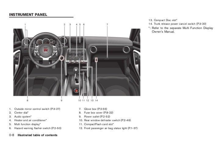 Gtr Fuse Box   Wiring Diagram R Fuse Box Translation on