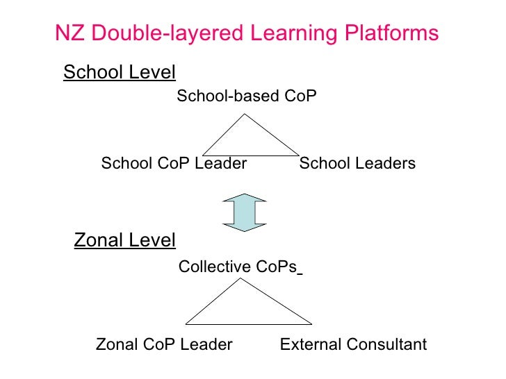 NZ Double-layered Learning Platforms <ul><li>School Level </li></ul><ul><li>School-based CoP </li></ul><ul><li>School CoP ...