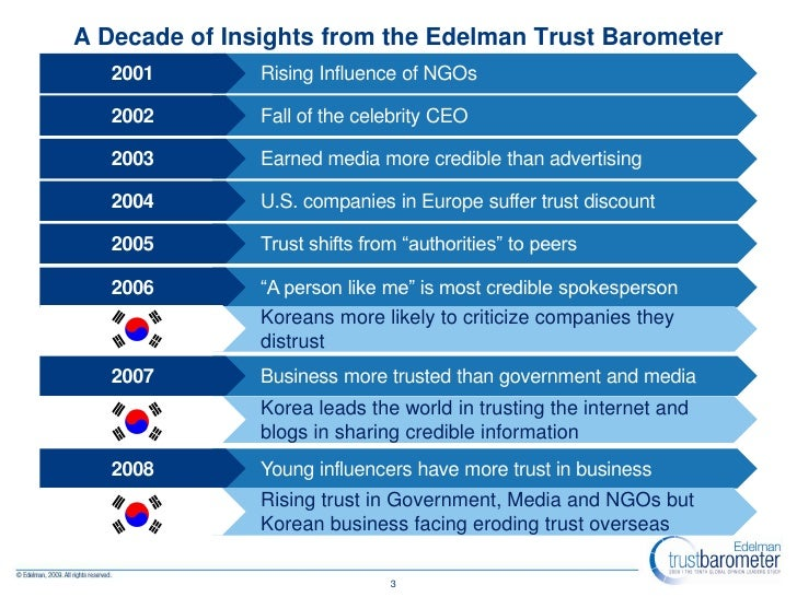 A Decade of Insights from the Edelman Trust Barometer    2001        Rising Influence of NGOs     2002        Fall of the ...