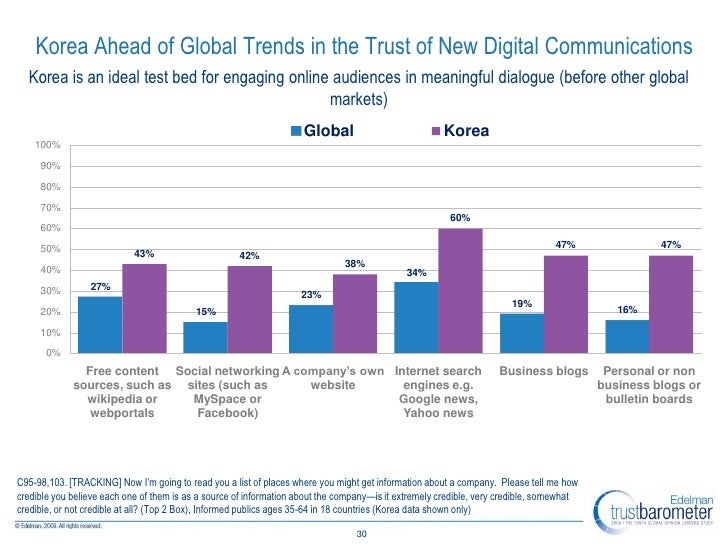 Korea Ahead of Global Trends in the Trust of New Digital Communications   Korea is an ideal test bed for engaging online a...
