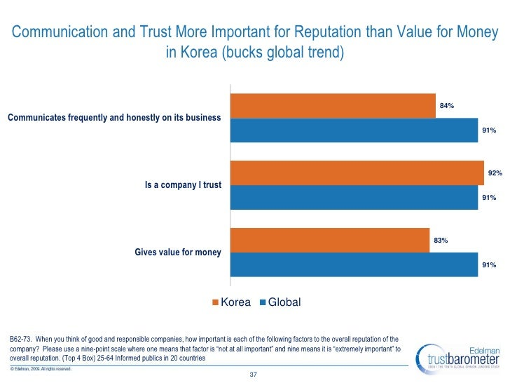 Communication and Trust More Important for Reputation than Value for Money                       in Korea (bucks global tr...