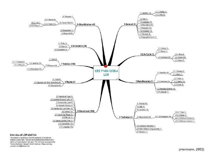 Mõisted   •   Repositoorium — andmebaasirakendus, mis     sisaldab õpiobjekte ja nende metaandmeid  •   Referatoorium — an...