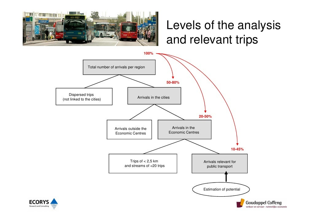 an analysis of the methods of transportation within urban areas This pedestrian safety strategic plan: recommendations for research and product development is based on a comprehensive analysis of pedestrian crash data trends and factors, a detailed.