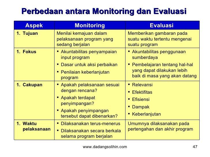 Membangun Sistem Monitoring Dan Evaluasi Di Lingkungan Sekretariat Da