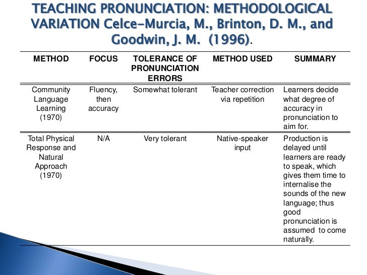 The Hows and Whys of Teaching Pronunciation