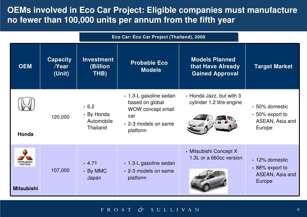the global automobile industry in 2009 Automotive industry: automotive industry the history of the automobile industry partner program and our community of experts to gain a global audience for.