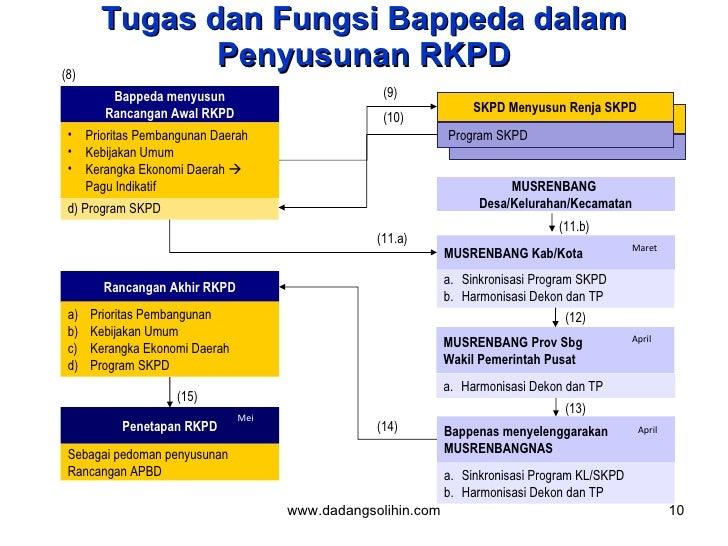 Tugas dan Fungsi Bappeda dalam Penyusunan RKPD Bappeda menyusun Rancangan Awal RKPD Penetapan RKPD Sebagai pedoman penyusu...