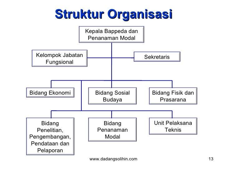 Struktur Organisasi www.dadangsolihin.com Kepala Bappeda dan Penanaman Modal Kelompok Jabatan Fungsional Sekretaris Bidang...