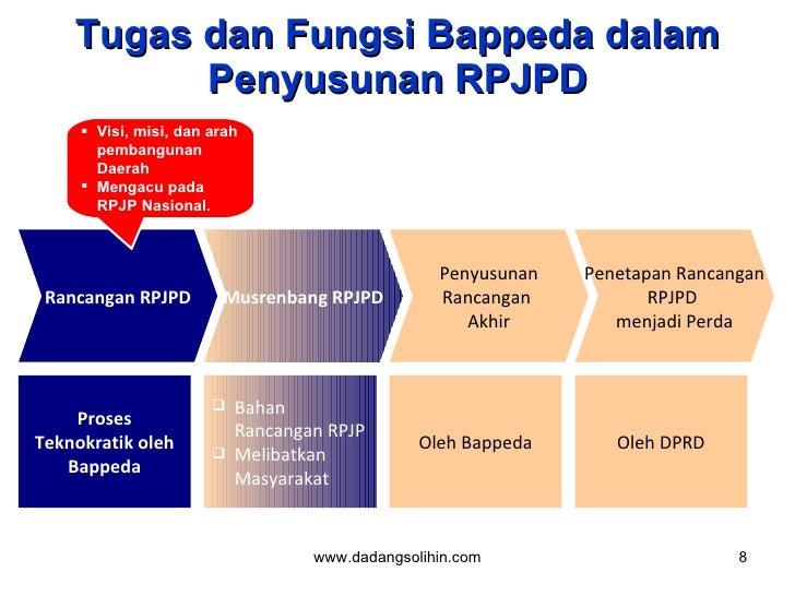 Tugas dan Fungsi Bappeda dalam Penyusunan RPJPD <ul><li>Visi, misi, dan arah pembangunan Daerah  </li></ul><ul><li>Mengacu...
