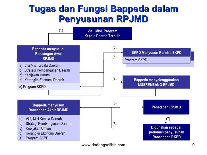 Tugas dan Fungsi Bappeda dalam Penyusunan RPJMD Visi, Misi, Program Kepala Daerah Terpilih Bappeda menyusun  Rancangan Awa...