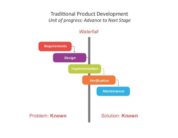 TradiJonalProductDevelopment        Unitofprogress:AdvancetoNextStage                            Waterfall      ...