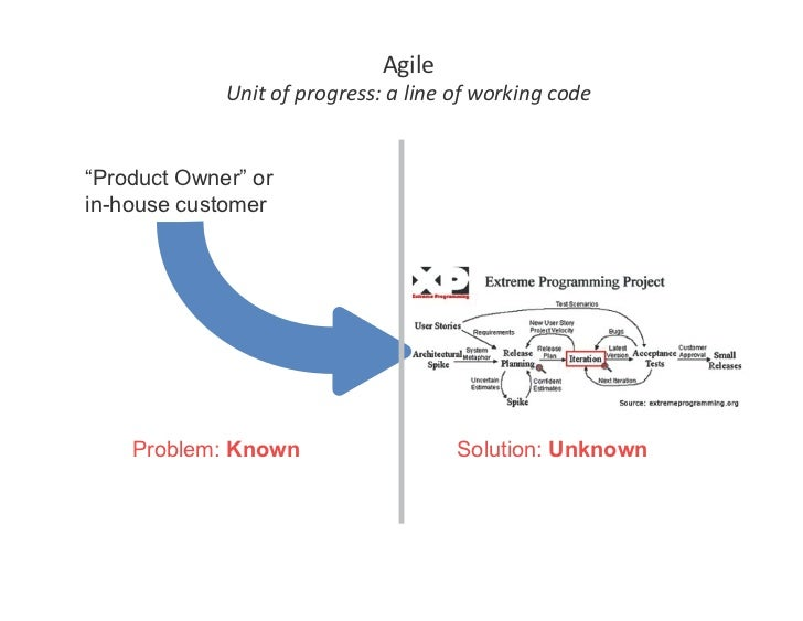 """Agile              Unitofprogress:alineofworkingcode   """"Product Owner"""" or in-house customer         Problem: Know..."""