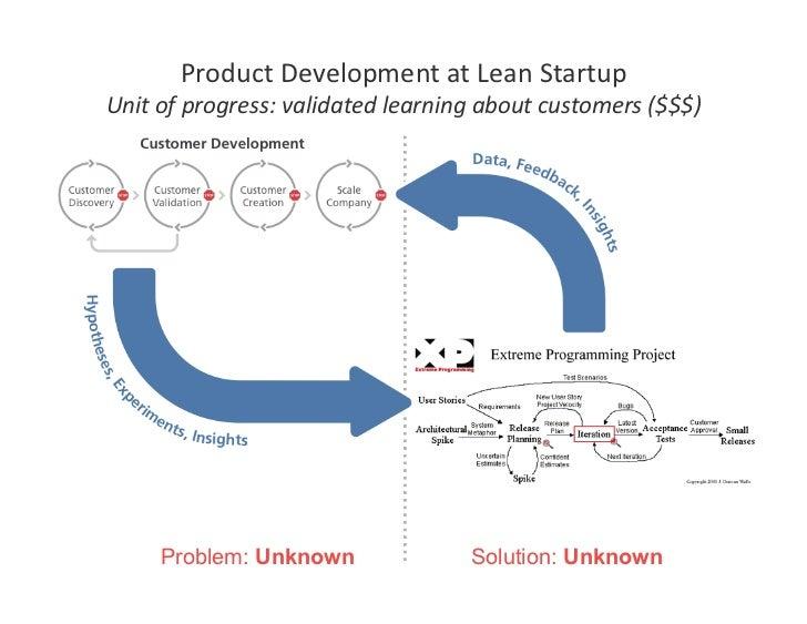ProductDevelopmentatLeanStartup Unitofprogress:validatedlearningaboutcustomers($$$)          Problem: Unknown...