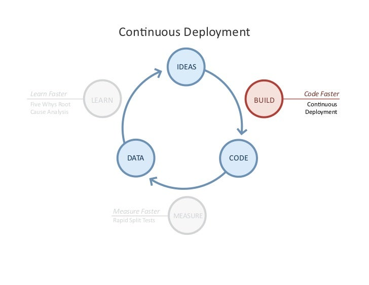 ConJnuousDeployment                                              IDEAS   LearnFaster                                 ...
